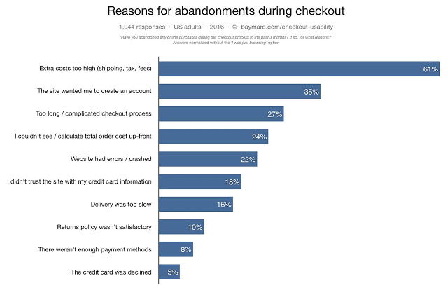 Graph showing reasons for customer's abandoning their carts during checkout
