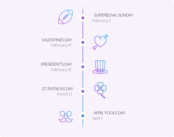 A retail holiday timeline infographic spanning from Superbowl Sunday to April Fools Day
