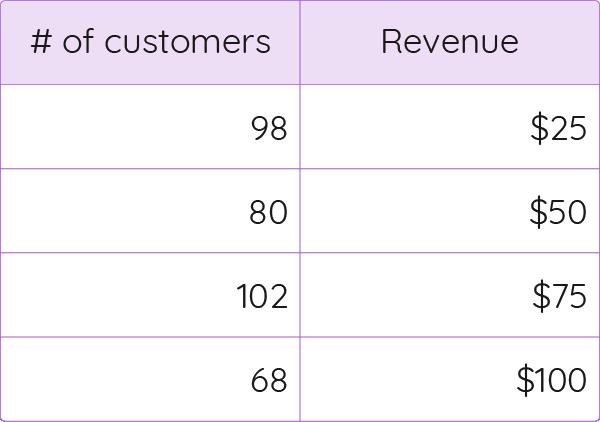 Customer Lifetime distribution table