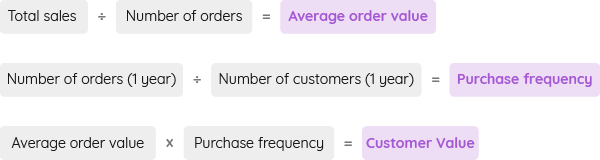 customer-lifetime-value-formula-purchase-frequency.png