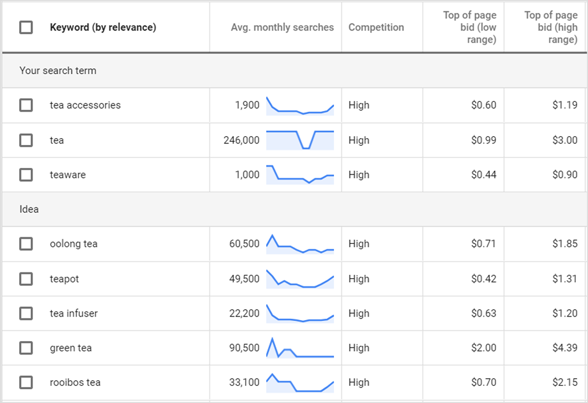Google Ad Words Keyword by Relevance tool