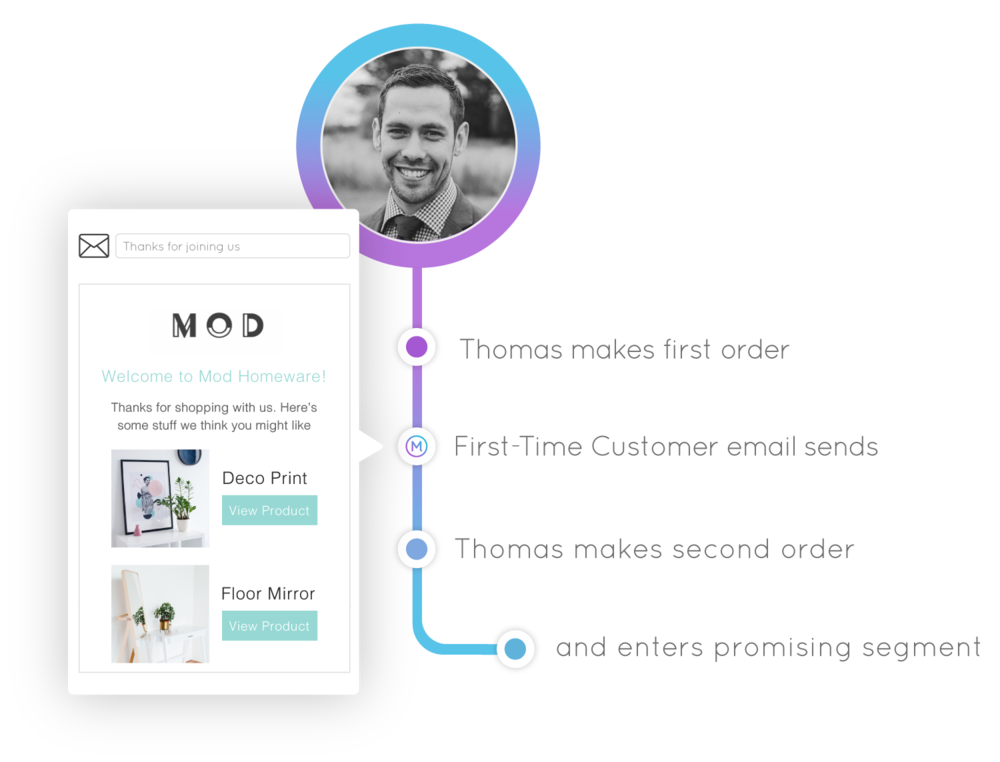 Marsello Automated email marketing flow - Abandoned cart email flow