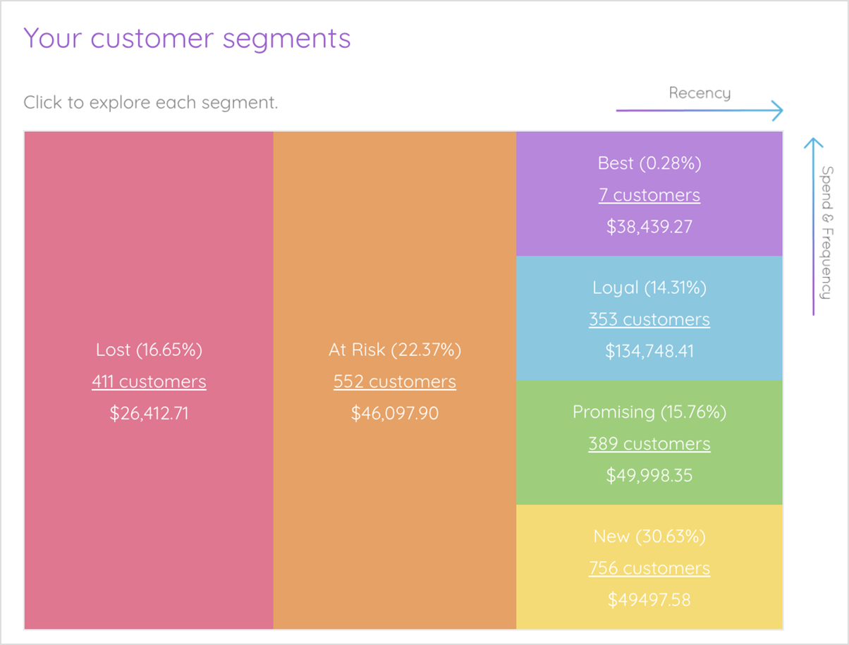 Marsello Customer Segmentation Grid