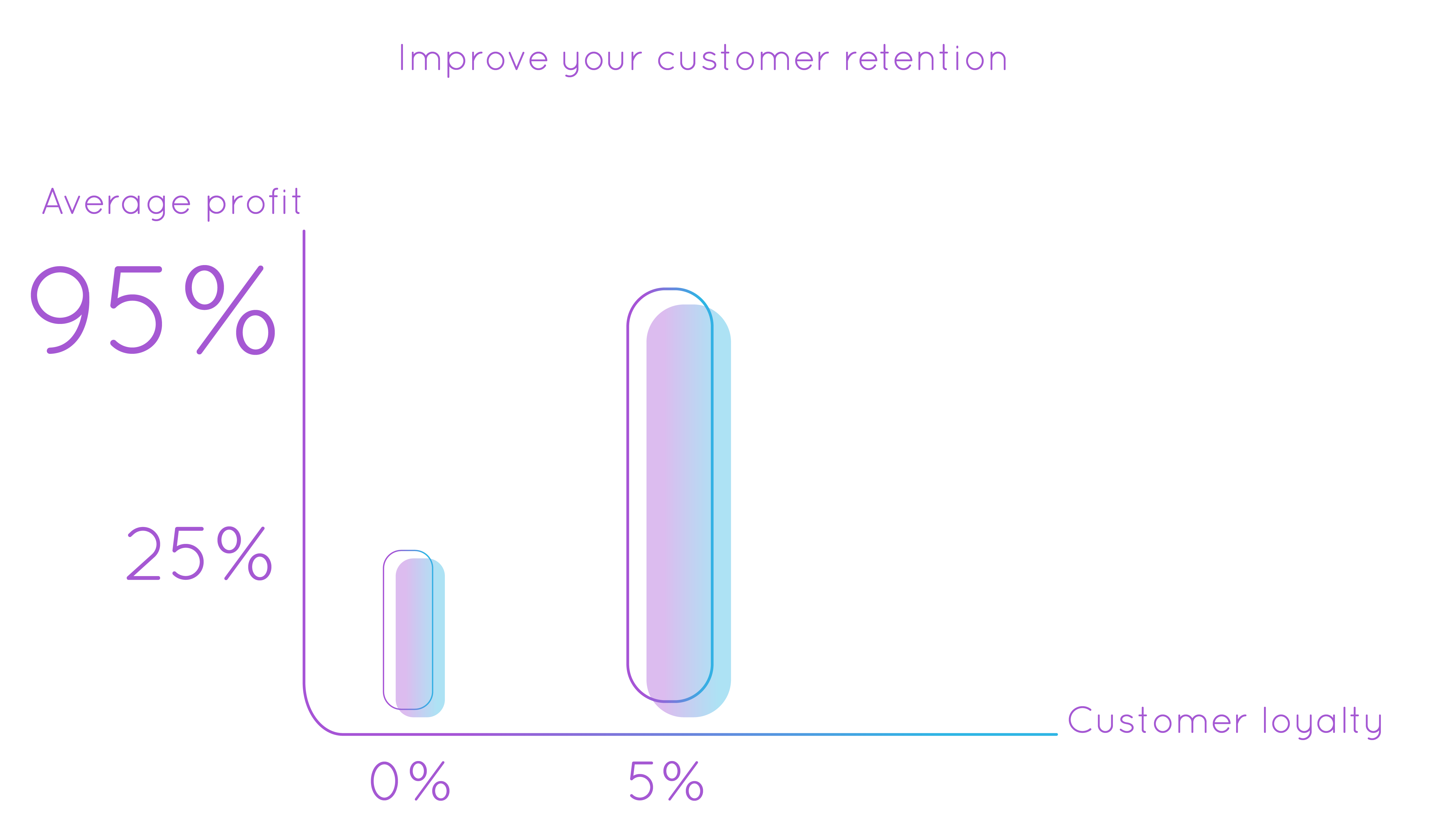 Improve your customer retention infographic