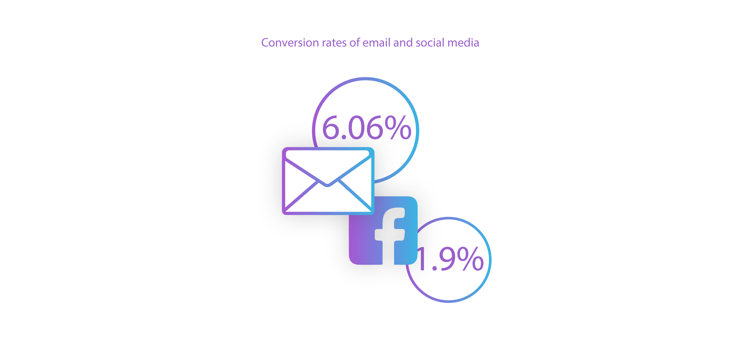 Infographic showing conversion rates of email and social media marketing  – 6.06% for email, 1.9% for social.