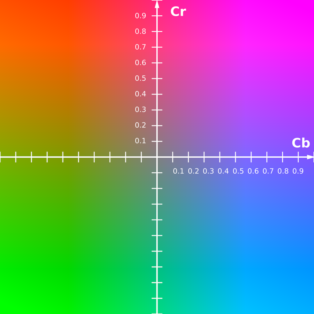 YCbCr-CbCr_Scaled_Y50.png
