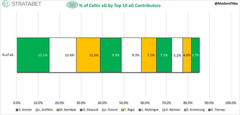 Celtic xG %.jpeg