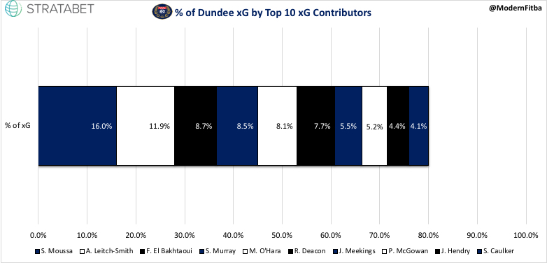 Dundee xG %.jpeg