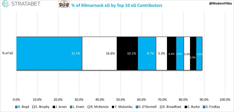 Kilmarnock xG %.jpeg