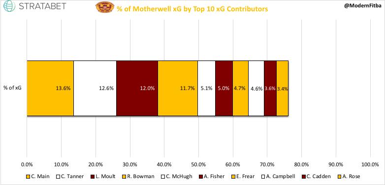 Motherwell xG %.jpeg