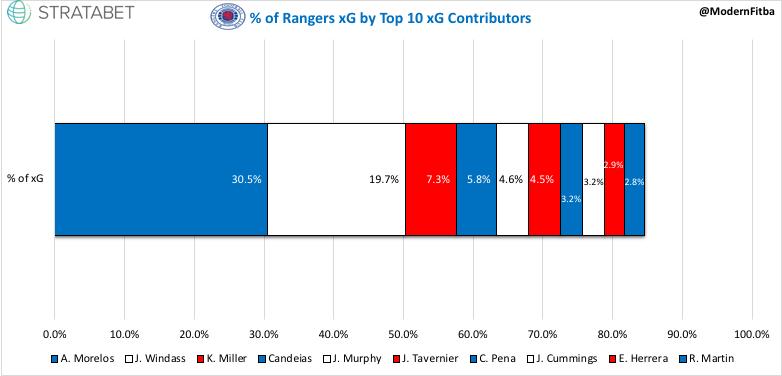 Rangers xG %.jpeg