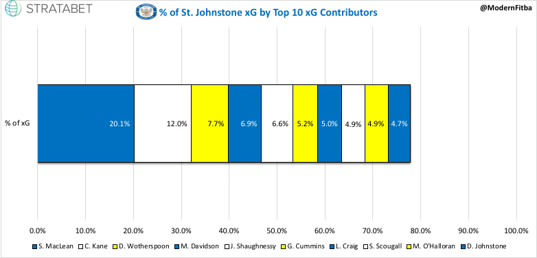 St Johnstone xG %.jpeg