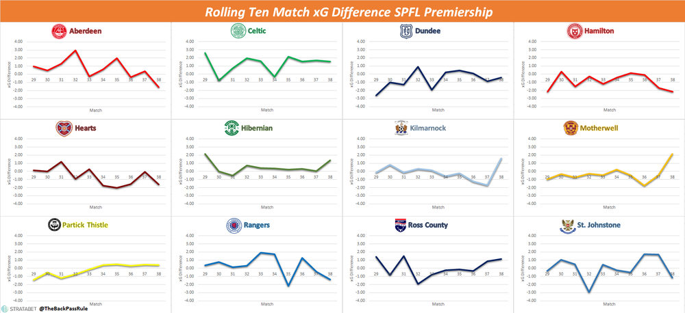 Rolling xG Difference SPFL.png