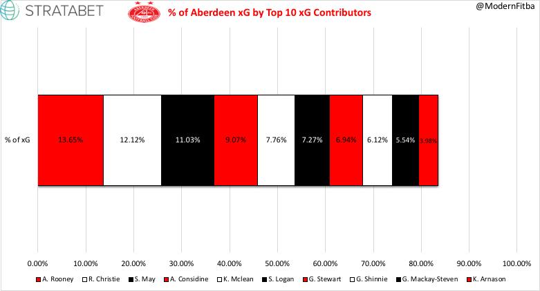 % xG Aberdeen.jpeg