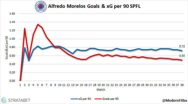 Morelos G & xG per 90.png