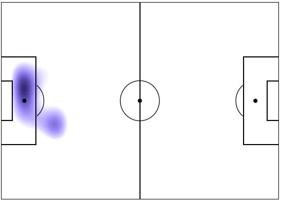 Eamonn Brophy - The highest density of his shots inside the box comes from a central area, most likely from his favored right foot.