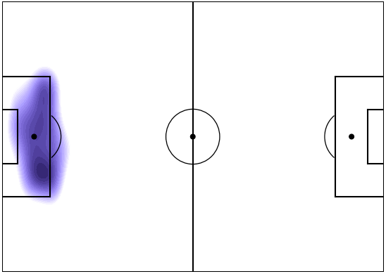 Alfredo Morelos - The highest density of his shots come from the left edge, inside the box. But, at the same time given his high volume of shots, he has other areas in the box that were relatively consistent shot locations.