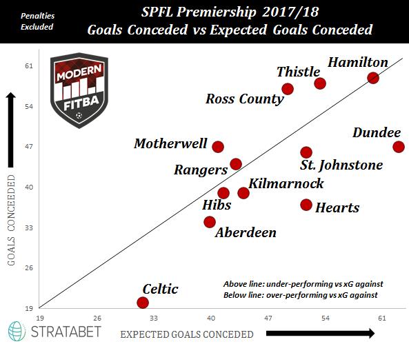 CB Graph Goals vs xG.PNG
