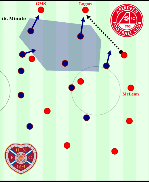 With McLean dropping into the back line, and his central midfield teammates not adjusting to the pass, there is no central option for Logan to pass to. Instead, he is forced to try to connect to the striker with a long pass which is easily cut out. The pressing from Hearts is well-timed, but is possible to play out of should Logan receive with an open body position, the central defender drops behind him to make an escape route, and the central midfielder moves across to offer a pass between the two highest pressing players.