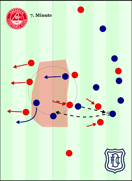 The disconnection between the defence and midfield when Aberdeen lose the ball creates a huge gap for Dundee to immediately play into. The back line's first movement backwards makes it impossible for them to play the highest striker offside, or to defend forwards to press the receiving player.