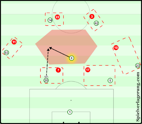 Celtic are able to manipulate Aberdeen's man for man press by attracting Scott Brown's man to the ball. The Celtic captain's teammate's positioning and their good spacing ensure that he can receive the ball completely free in the centre (Click the picture to read a tactical analysis of the 2016/17 Scottish Cup final on   Spielverlagerung  , from which this diagram was taken.)