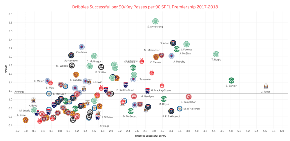 SPFL Dribbles Key Passes.png