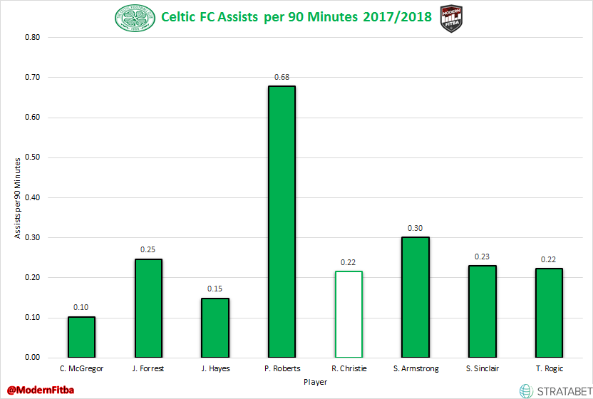 Celtic Attacking Midfield Assists per 90 Minutes in 2017/18 SPFL Play