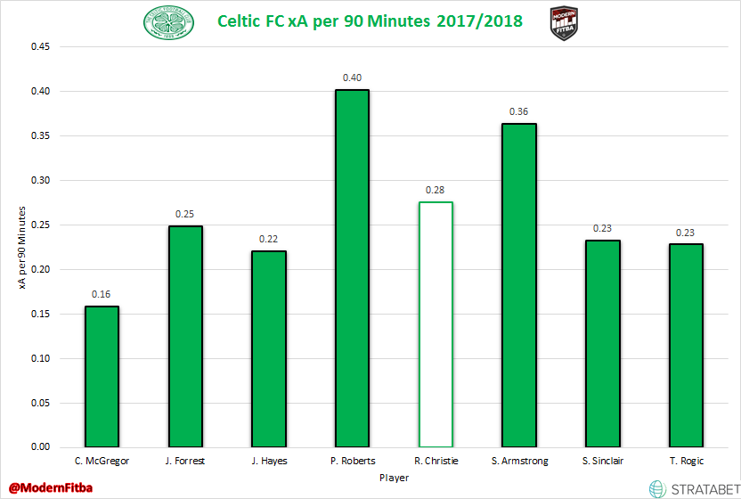 Celtic Attacking Midfield xA per 90 Minutes in 2017/18 SPFL Play