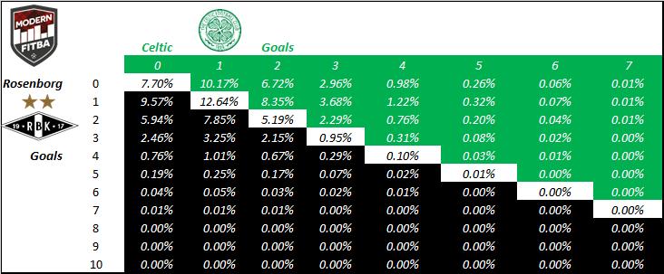 B.U.R.L.E.Y./R.O.N.N.Y. probabilities for the scoreline between RBK & Celtic at the Lerkendal.