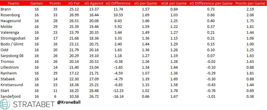 xG Table for Eliteserien. Rosenborg sits behind Brann in both points and xG difference.