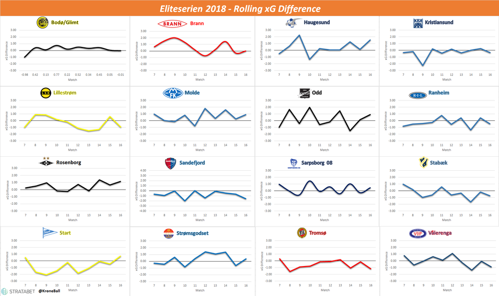 Rolling xG Difference in Eliteserien the last ten matches. Rosenborg's form starting to pick up.