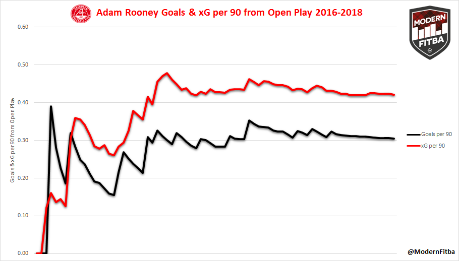 Adam Rooney's Goals and Expected Goals per 90 from 2016-2018. We see the gap between his goals and xG, showing how Rooney underachieved when it came to his goal scoring the last two seasons.