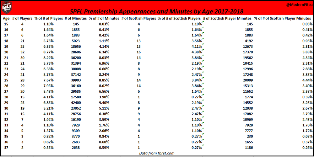 Breakdown of SPFL Appearances by Age in the 2017-18 season