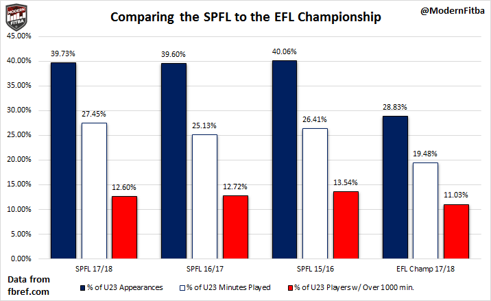 Comparing U23 Appearances in the SPFL to the EFL Championship