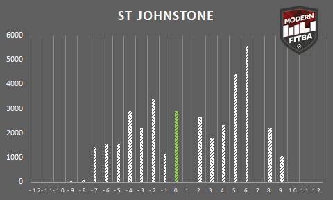 StJohnstone.png