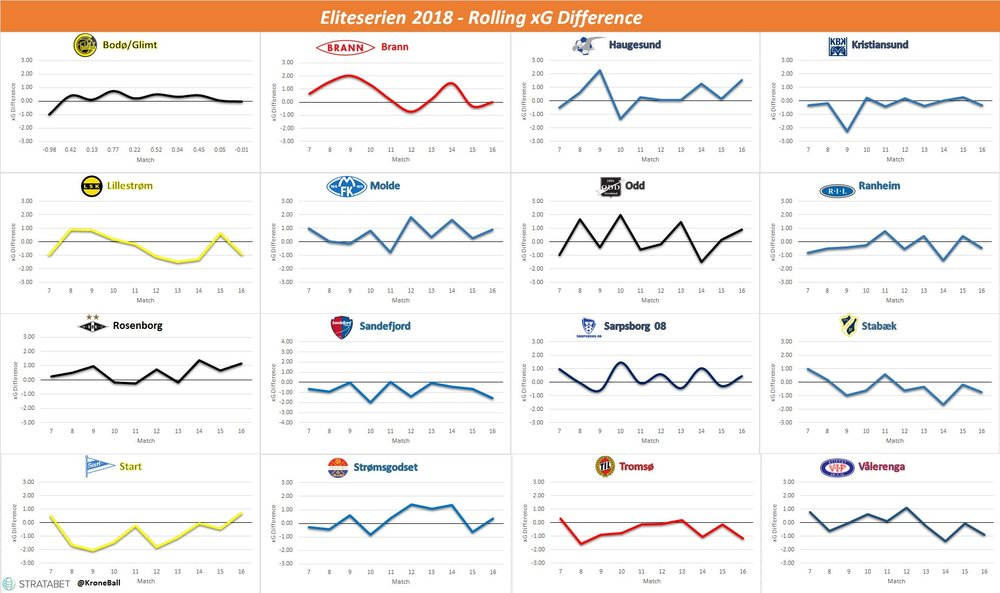 Rolling Ten Match xG Difference for Eliteserien. Molde