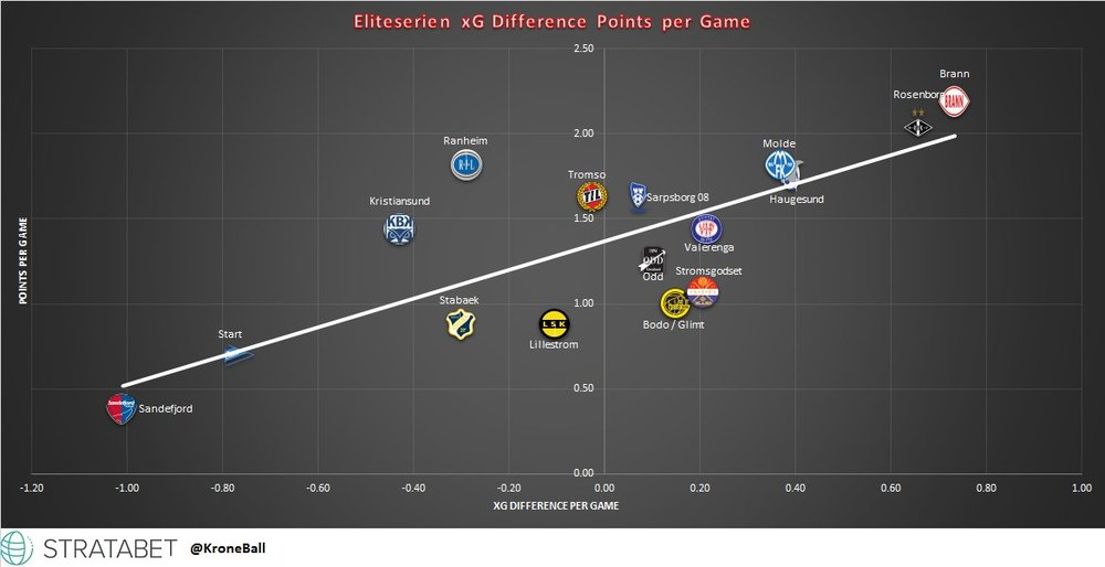 Eliteserien xG Table and Graph through 16 Matches. Molde has good underlying numbers but are bunched up in the table with a few other clubs.