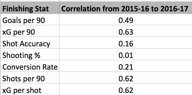 Correlation is measured using R Squared