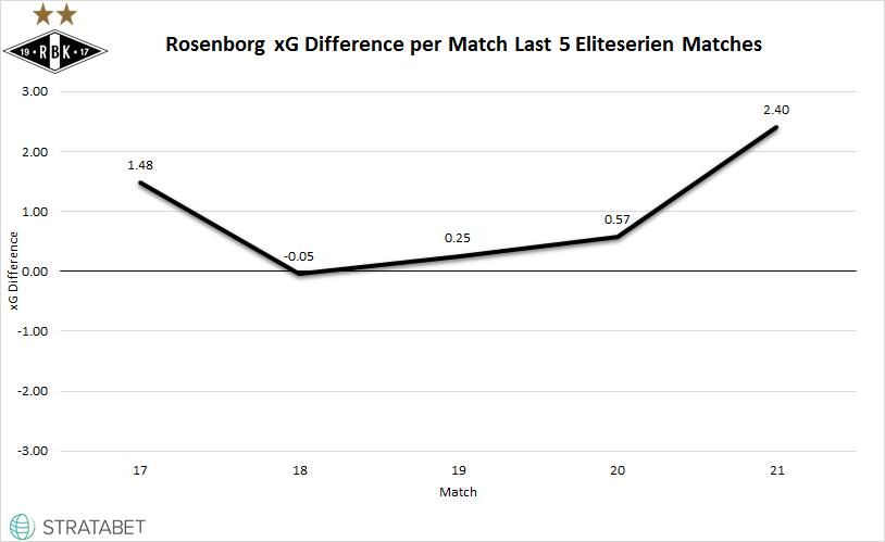 Rosenborg's xG difference their last 5 Eliteserien matches through September 9th.