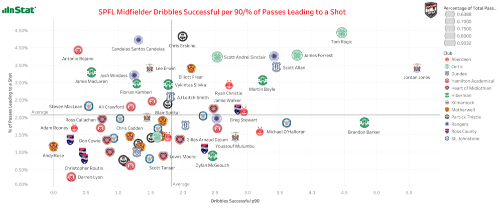 Graph showing SPFL Midfielders Dribbles Successful per 90 & % of Passes Leading to a Shot in 2017/18. Size doesn't always matter, but it does here as the size of icon based on the % of total passes completed by a player. Interactive version found  here .