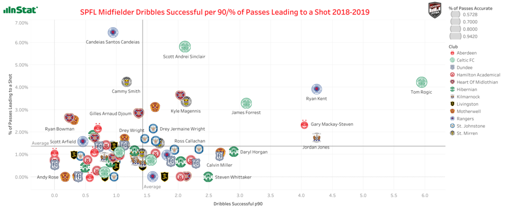 Graph showing SPFL Midfielders Dribbles Successful per 90 & % of Passes Leading to a Shot in 2018/19. Interactive version can be found  here .