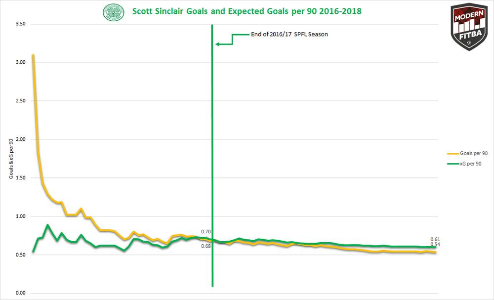 Sinclair Goals xG.png