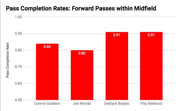 Goldson 49 passes, Worrall 70 passes, Boyata 98 passes, Benkovic 54 passes  Katic 83% on 12 passes