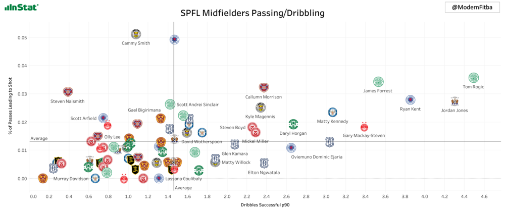 Graph showing the dribbles successful per 90 & % of attempted passes leading to a shot for players in the SPFL playing at least 50% of their minutes in midfield. You can see Kennedy in the top left quadrant among the leaders in the these categories. Interactive version of graph  found here.