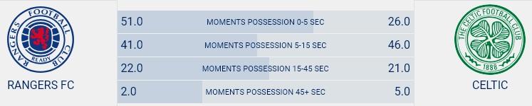 Possession Stats Rangers - Celtic (29th Dec)