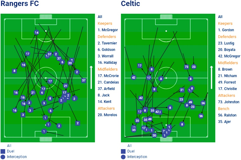 Location of where each team regained possession.