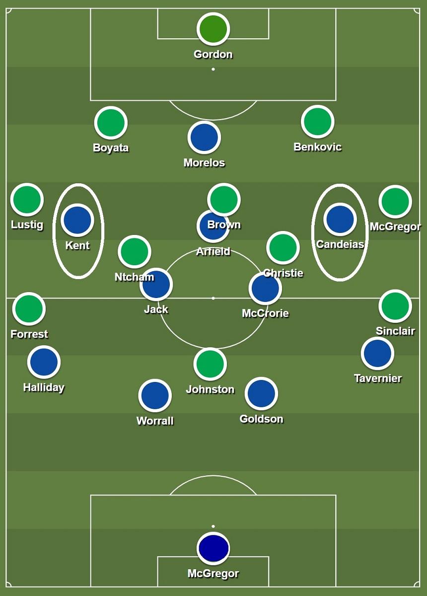 Rangers Celtic - shapes.jpg