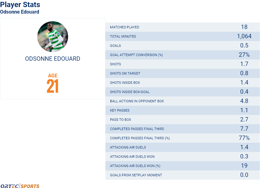 Edouard player stats.png