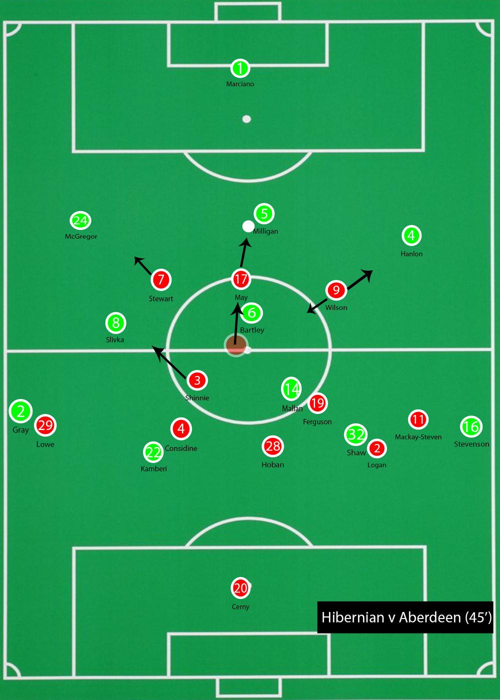 Hibernian v Aberdeen 45' (2).jpg