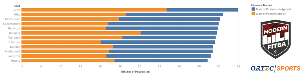 Hearts matches having the fewest minutes than any other is no surprise when you consider their reliance on well structured set-piece routines
